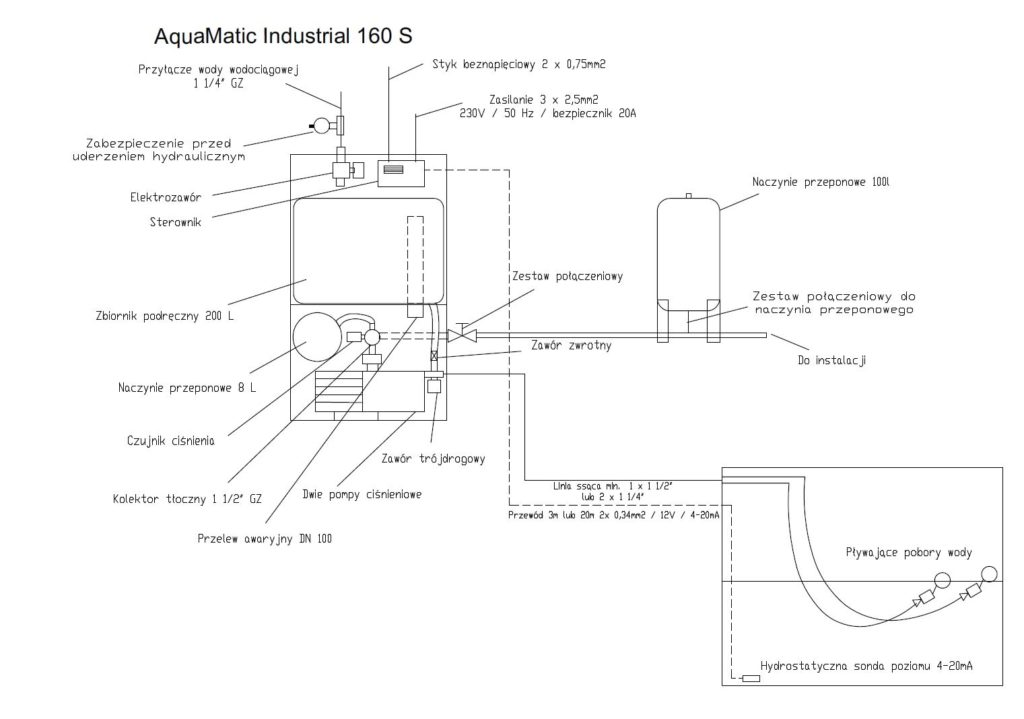 AquaMatic Industrial 160 S